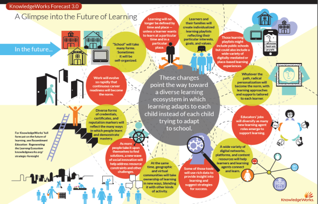 A Glimpse into the Future of Learning: www.knowledgeworks.org